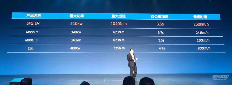 百公里加速3.5 秒,有纯电、增程两种动力,金康SERES SF5发布